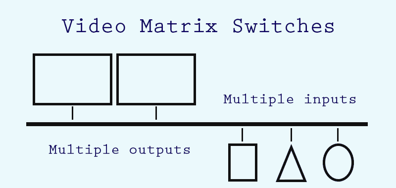 HDMI and VGA Video Matrix Switches